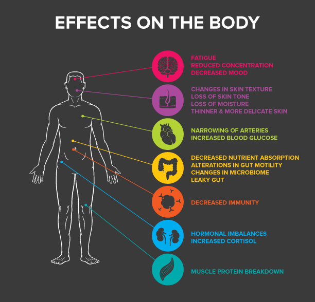 Stress-effects-on-body